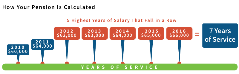 5 Highest Years of Salary That Fall in a Row